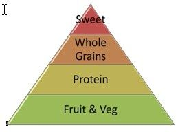 The Biggest Loser pyramid - Biggest Loser Diet Overview