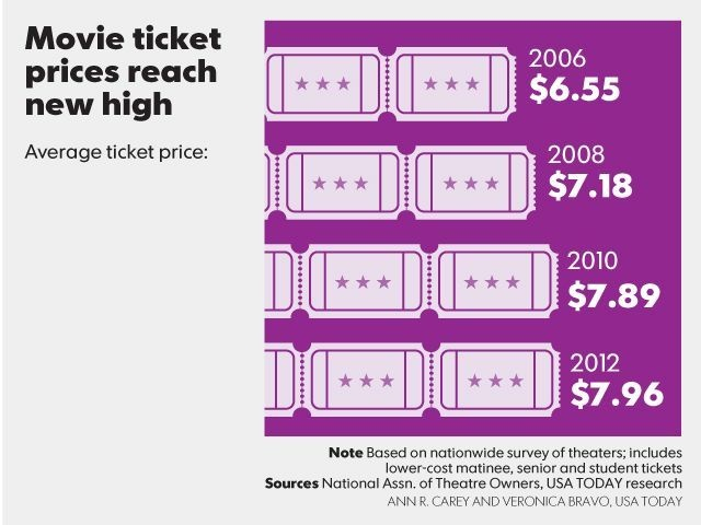 price discrimination in movie tickets But while popcorn pricing may be an emotive issue, what movie halls do  the  most clear example of third-degree price discrimination is ticket.