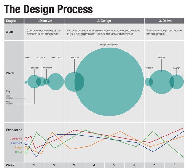 8 best design process images on pinterest interior for Interior design process