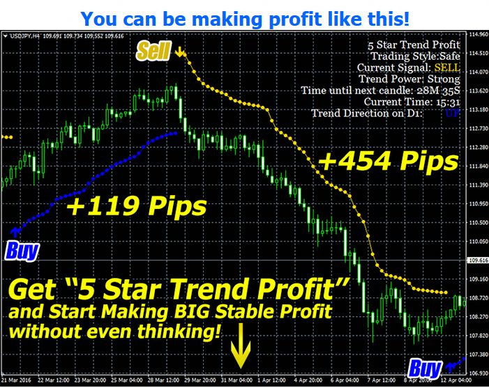Forex Sabotage Signal and Trend Trading System | Forex Online Trading
