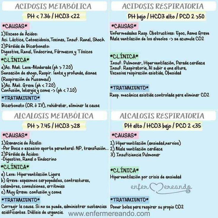 Como diferenciar Acidosis y Alcalosis. Imagen vía: SEAAV