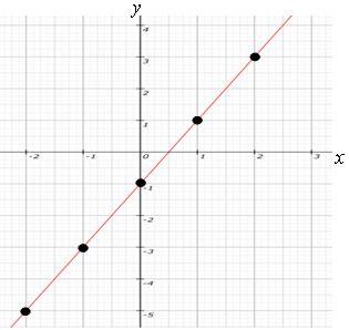 Construindo o Gráfico de uma Função - Alunos Online