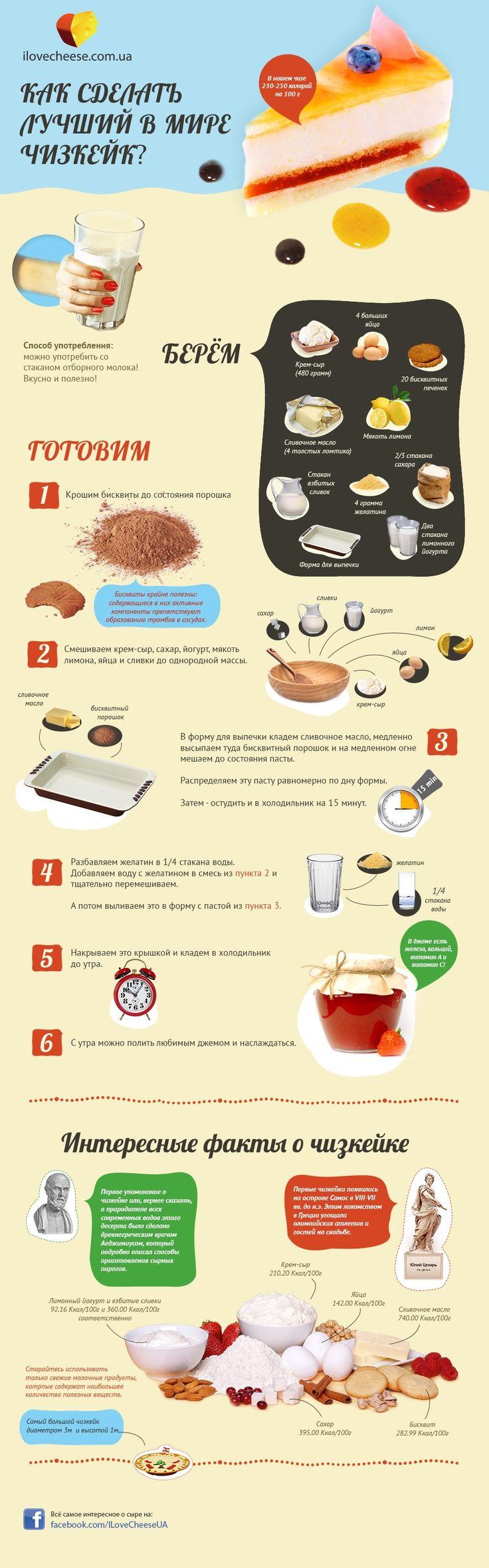 ИНФОГРАФИКА: Как сделать лучший в мире чизкейк