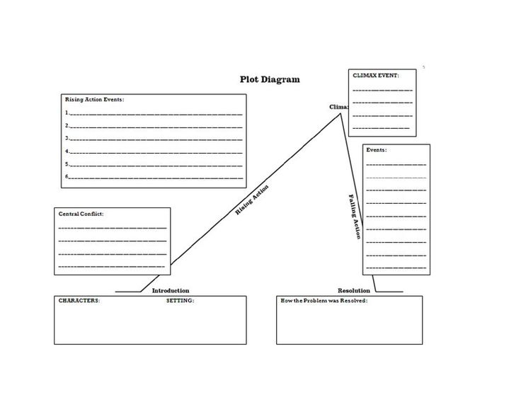 Best 25 plot diagram ideas on pinterest teaching plot plot basic plot diagram end of 3rd grade and up ccuart Choice Image