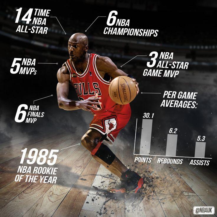 Michael Jordan career stats