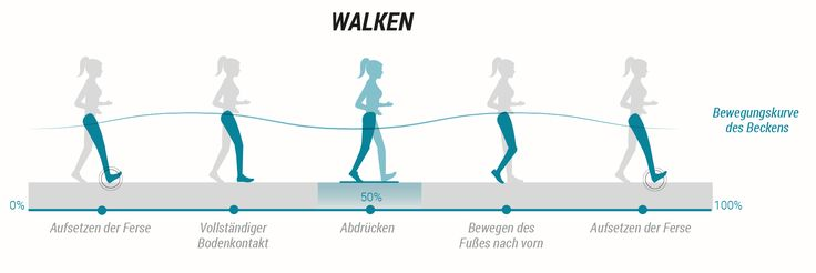 de_mouvement_pied_vs_mouvement_course_v1.5_1.jpg (2012×673)