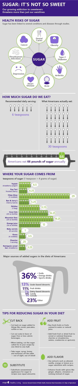 Health risks of sugar - MSN  (MSN)  www.infowars.com