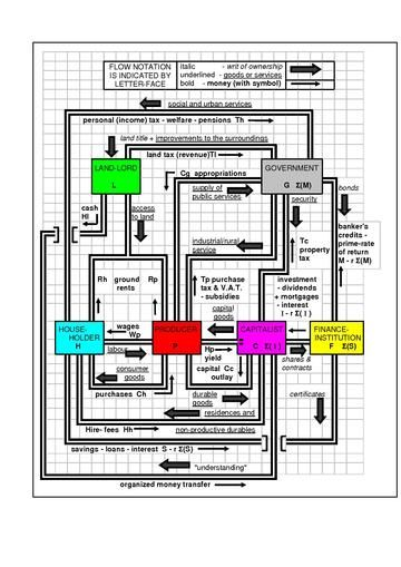 circulation model of economic flows for a closed mixed economy