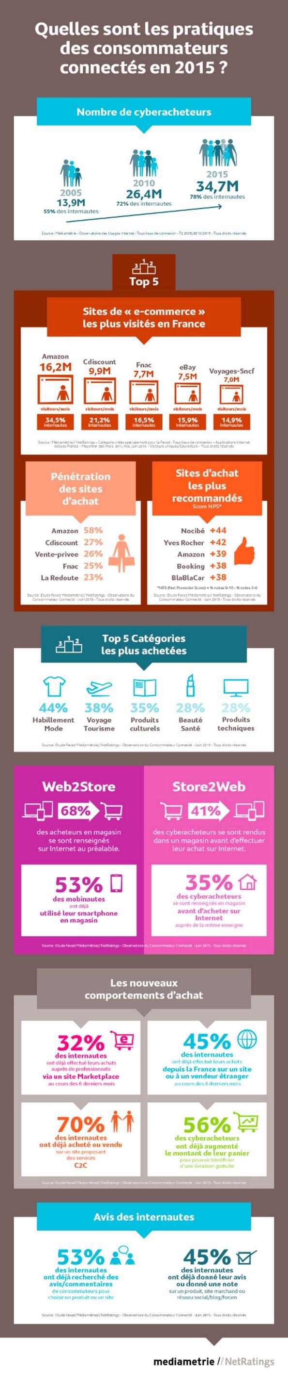 Infographie : les nouvelles pratiques des consommateurs connectés en 2015 par Mediametrie//Netratings et la Fevad