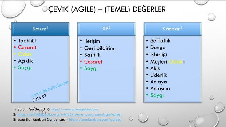 Agile core values, çevik temel değerler, scrum,xp,kanban