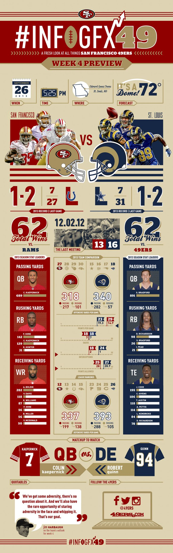 Infographic: 49ers vs. Rams Preview