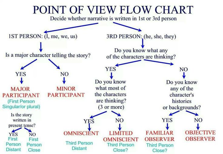 How Do You Write a Speech?