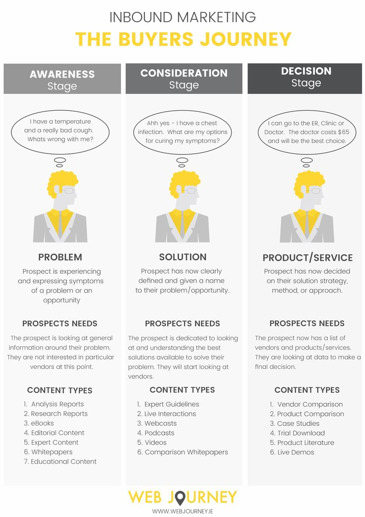 Sharpen your Marketing Campaigns by Following the Buyers Journey - Inbound Marketing