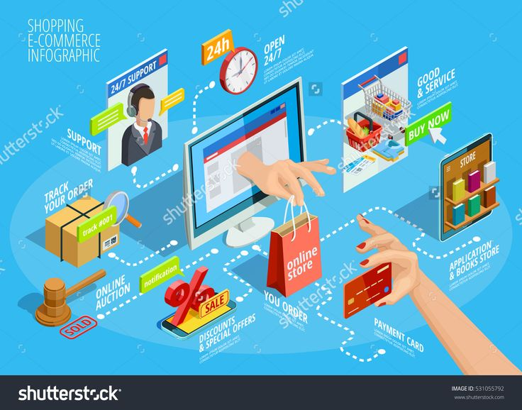 ecommerce industry The e-commerce industry is booming and, with rapid growth comes frequent changes today, you can't expect your e-commerce website to get enough visitors by just posting product images and details.