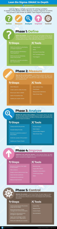 Lean Six Sigma: DMAIC In-Depth - GoLeanSixSigma.com
