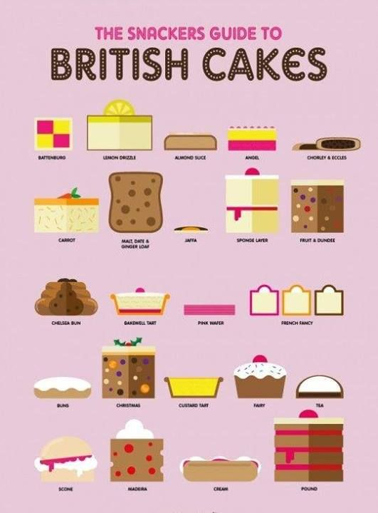 A Simple Guide to British Cakes: Lemon drizzle, Bakewell tart, Battenburg... Infographic made by Flokkcreative.