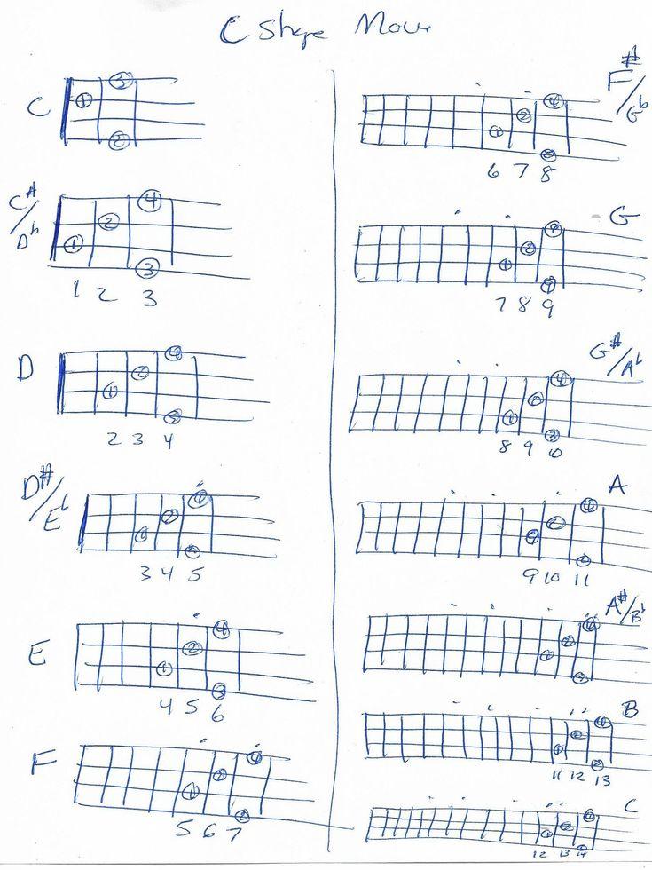 Banjo chords moveable c shape barre banjo chords