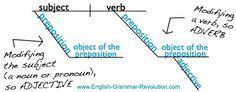 sentence diagramming made easy - English Grammar Revolution