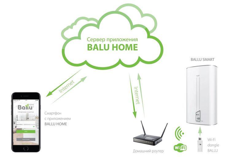 Ballu представила умный водонагреватель со SMART WiFi. https://www.facebook.com/axiomaltd/posts/636717393194540