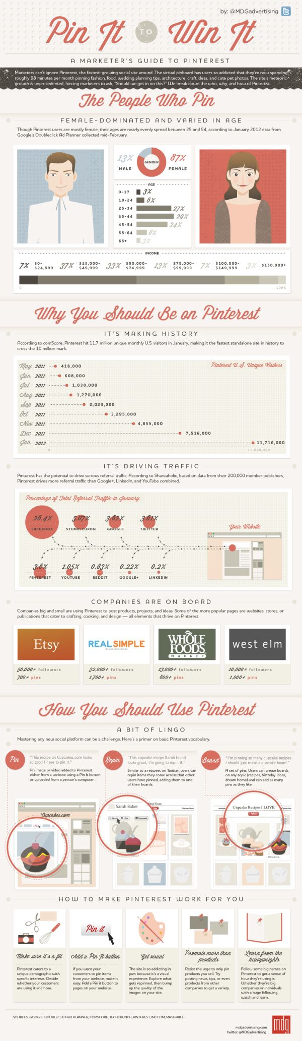A Marketer's Guide to Pinterest, Video andInfographic