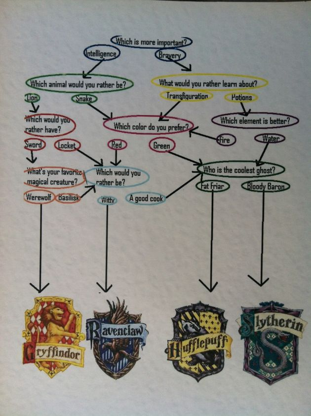 I'm not a Slytherin...I just have interesting taste in ghosts ;) Other than that my answers are 100% Puff