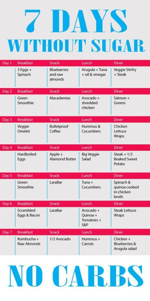 7- Day sugar detox menu plan shopping list – weight loss program