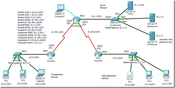 CCNA 640-802 Study Note–Access Control List
