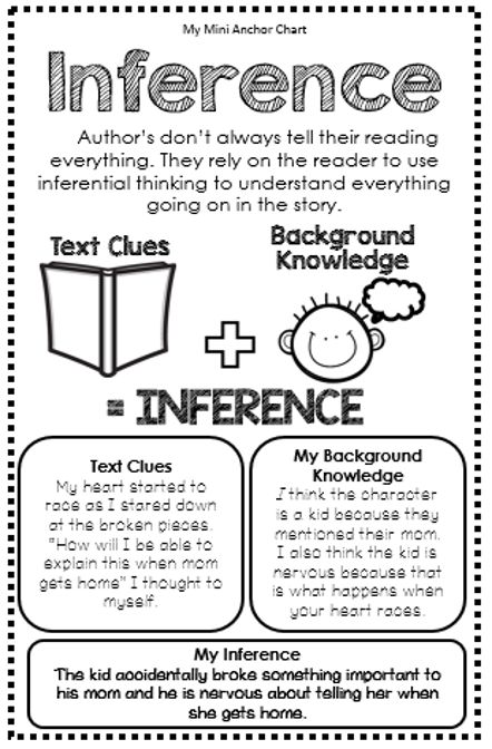 Inference Anchor Chart - Mini Anchor Charts are a great addition to your interactive reading notebook