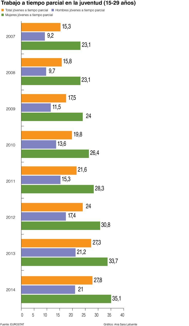 Gráfico sobre el trabajo a tiempo parcial en los jóvenes. #infografia #infographic #trabajo #job #jovenes #young