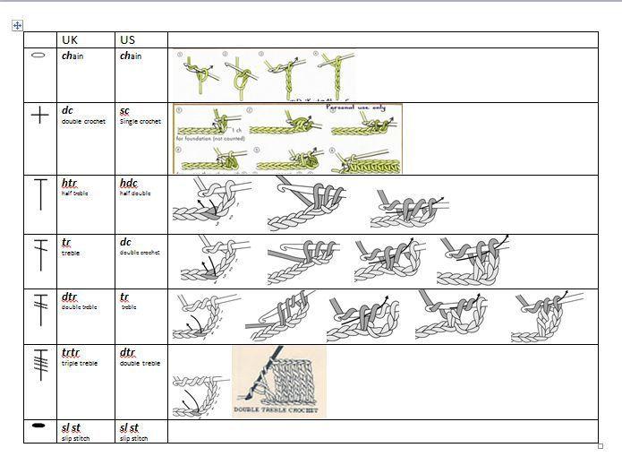 Uk Vs Us Crochet Stitches Crochet Stitches Chart Crochet Stitches Guide Crochet Stitches