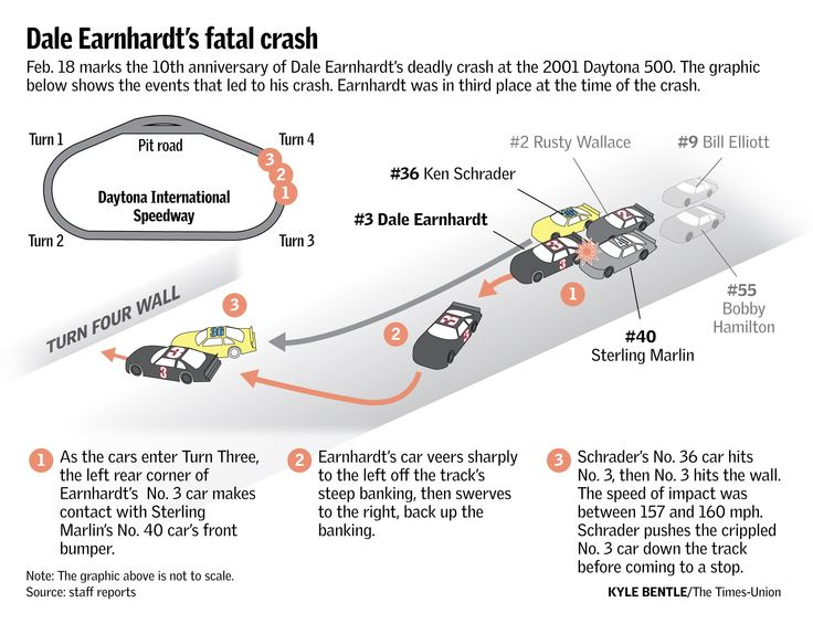 Dale Earnhardt Crash Investigation 332 best images about ...