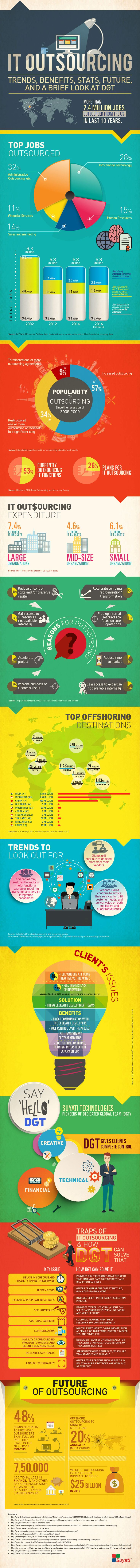 Global IT #Outsourcing Trends & Statistics in 2015