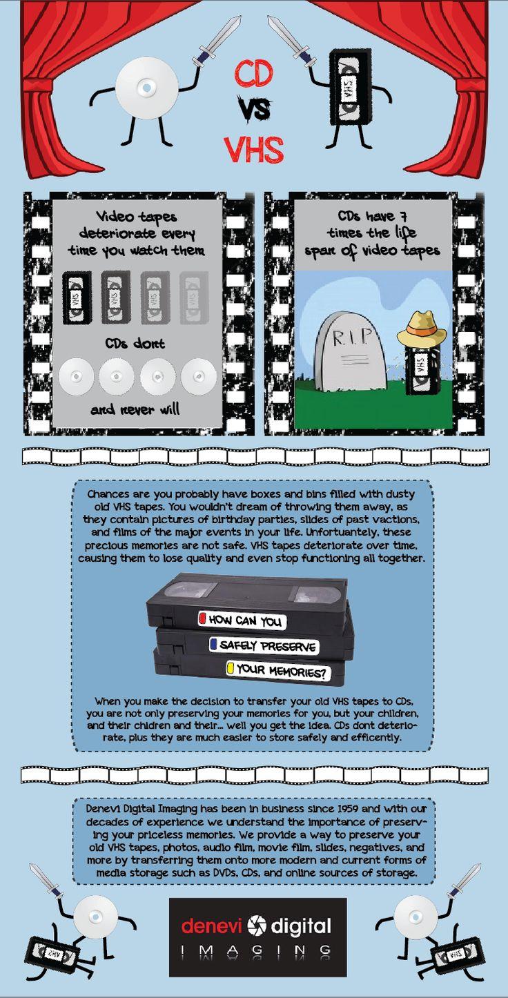 CDs vs VHS