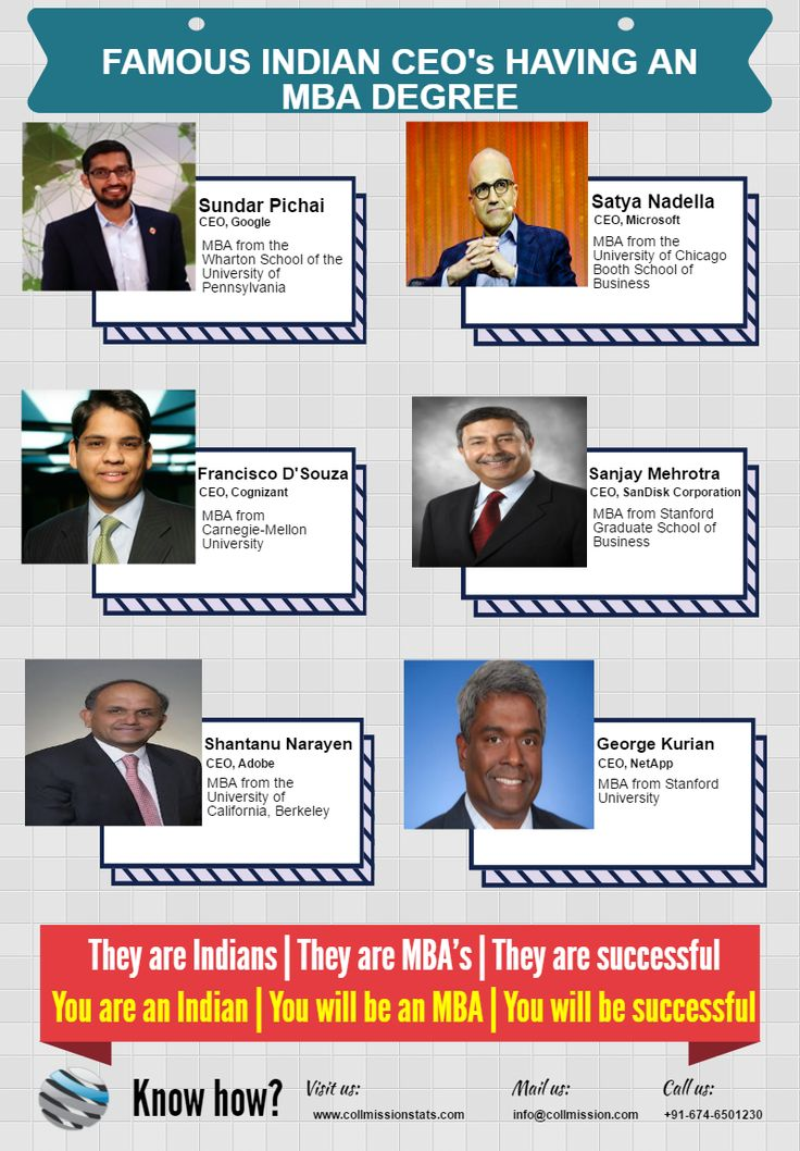 The value of US MBA Program Top Famous Indian CEO's