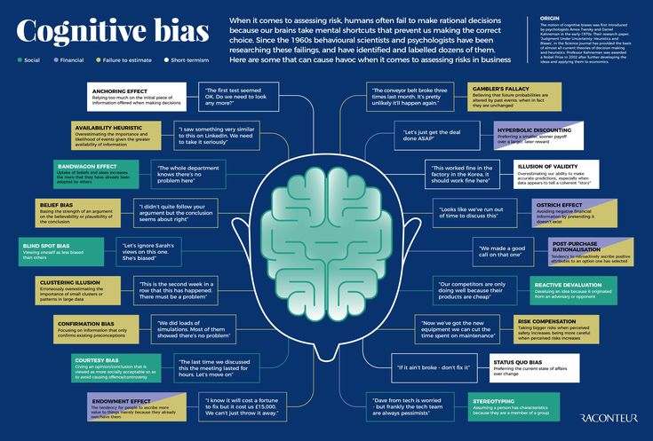 18 Cognitive Bias Examples Show Why Mental Mistakes Get Made  ||  undefined http://www.visualcapitalist.com/wp-content/uploads/2018/03/18-cognitive-bias-examples.html?utm_campaign=crowdfire&utm_content=crowdfire&utm_medium=social&utm_source=pinterest