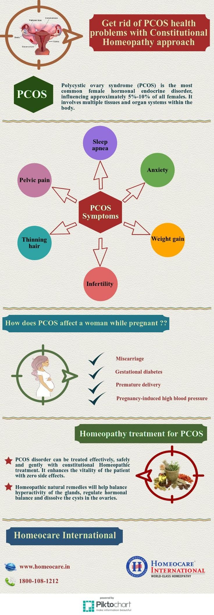Polycystic Ovarian Syndrome also known as PCOS. It is the most common ovarian dysfunction and endocrine disorder portraying multiple cysts in the ovaries. It can be treated and diagnosed through natural Homeopathy at Homeocare International. Homeopathic remedies can restore hormonal balance, normal ovulation and menstrual cycles from root level. Get a free consultation at Homeocare International and get rid of PCOS hormonal problems.