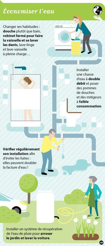 Fr8 La guerre aux déchets : Économiser l'eau - Infographie pour les collectivités à l'occasion de la semaine du développement durable.