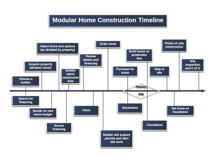 Construction Timeline For Website  Rochester Homes Inc