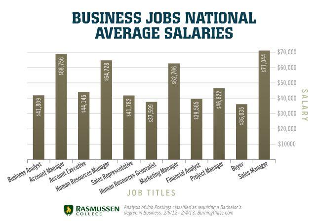 Business Jobs National Average Salaries | Business | Pinterest