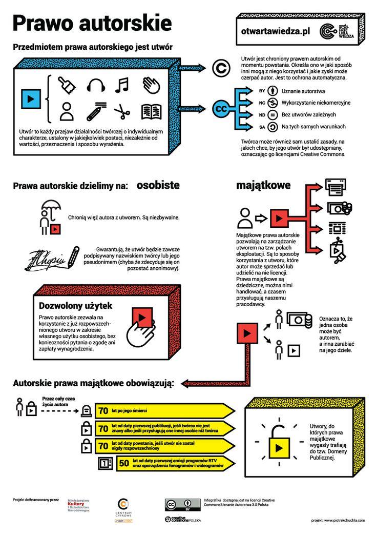Prawo autorskie - infografika