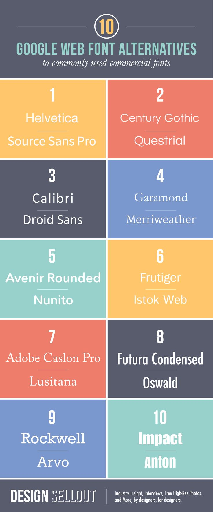 Ten of the most common commercial fonts have close Google Web Font alternatives: Helvetica, Frutiger, Century Gothic, Garamond, Impact, Caslon, Futura...