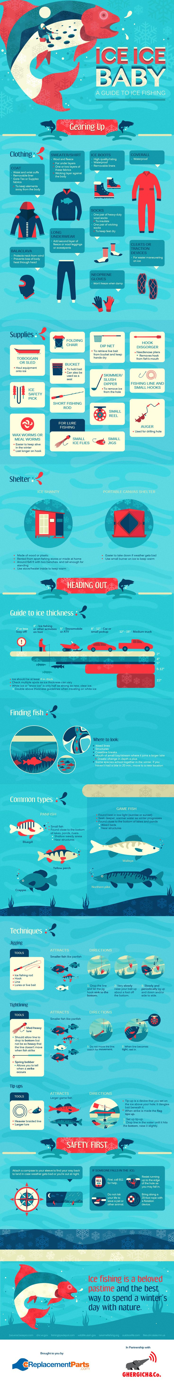 This Guide to Ice Fishing is full of information. We'll be ice fishing soon, there's plenty of ice now. It will be nice to have fresh fish on the table.