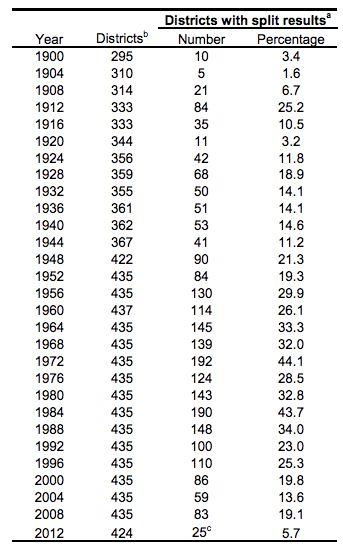 Image courtesy of Vital Statistics on Congress