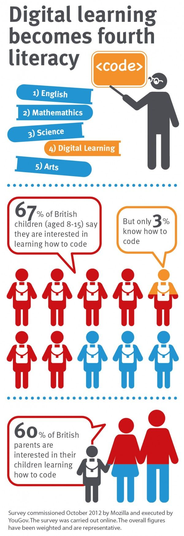 Digital learning becomes fourth literacy #infographic