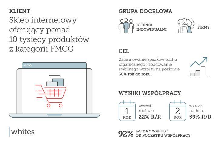 Pozycjonowanie sklepu internetowego – Case Study - AgencjaWhites