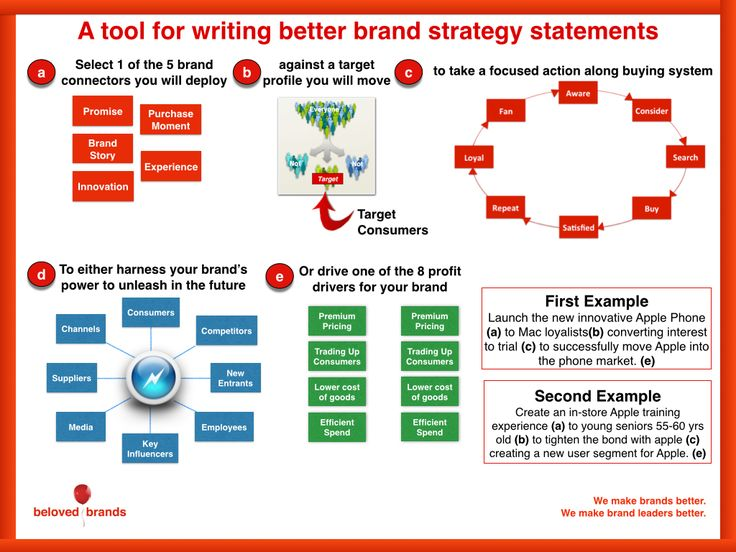 co branding as a tool for customer Markets, especially for fast-moving consumer goods, the use of co-branded   lead to a comprehensive selection tool that would help determine successful co- .