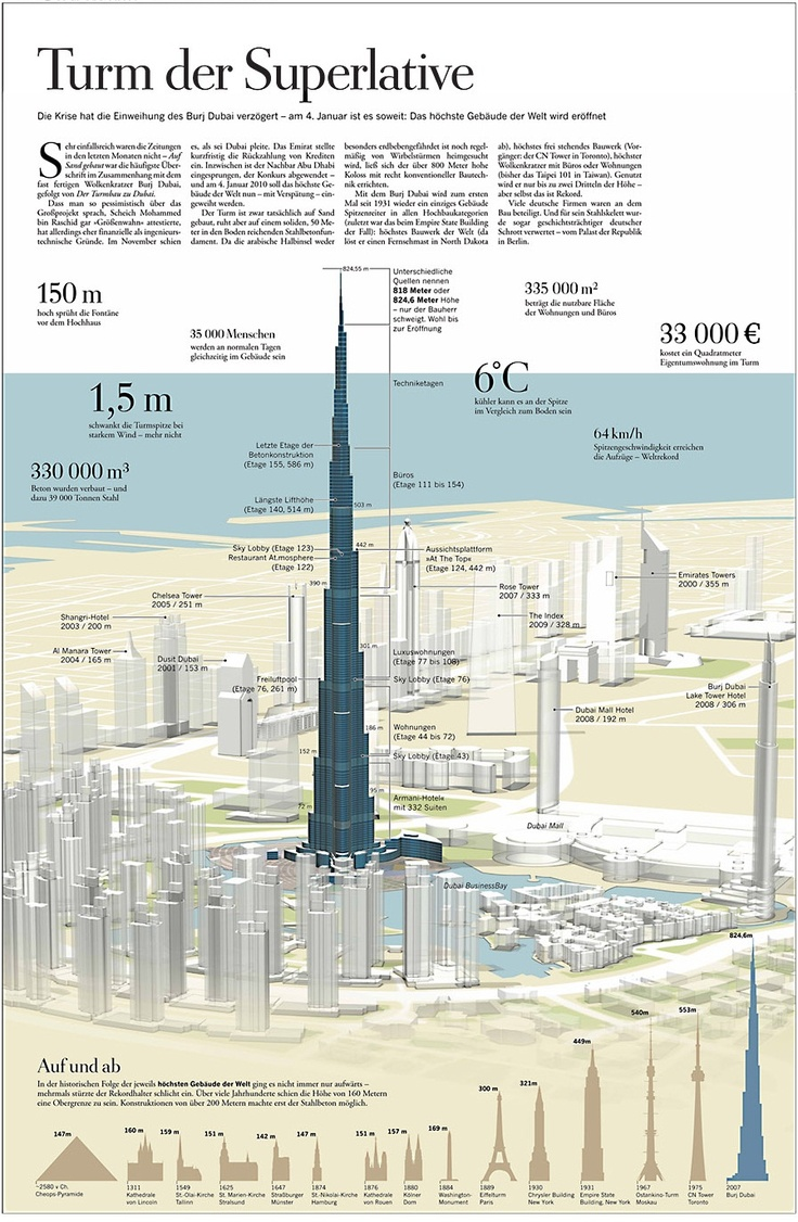 67 best visual information images on Pinterest | Info graphics, Bass ...