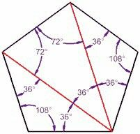 Pentagon Angles. Degrees of 5 side polygon. Triangles inside pentagon. 108 at each verticies or divide up into 36x3 or 36+72.