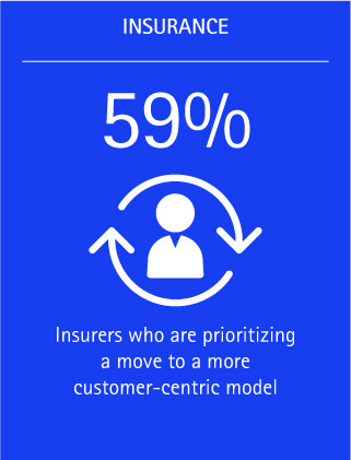Fifty-nine percent of insurers are prioritizing a move to a more customer-centric model.