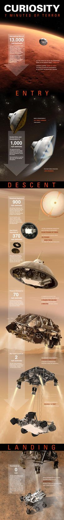 This infographic depicts the suspenseful 7 minutes it takes for Curiosity (Mars Science Laboratory) to get from the top of Mars' atmosphere to its surface.     Represented are the Entry, Descent and Landing phases, often referred to simply as